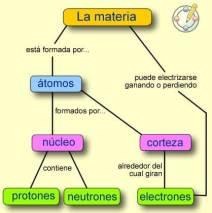 el-proceso-para-elaborar-un-mapa-conceptual