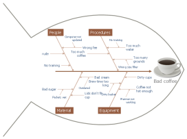 pict--fishbone-diagram-fishbone-diagram---bad-coffee.png--diagram-flowchart-example