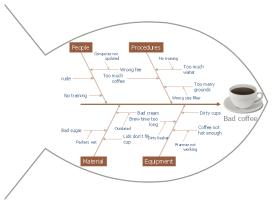 pict--fishbone-diagram-fishbone-diagram---bad-coffee.png--diagram-flowchart-example